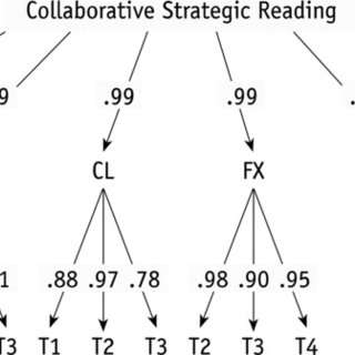 (PDF) Collaborative Strategic Reading: Findings From