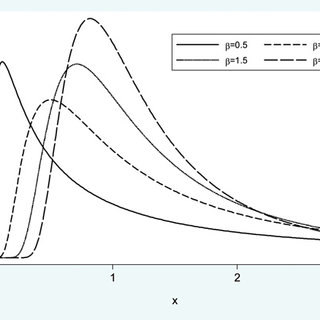 The pdf of the Beta Inverse-Weibull distribution for a = 1