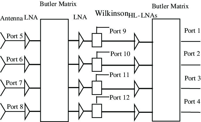 The block diagram of the active antenna beamforming