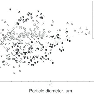 Particle-size distributions measured by Beckman-Coulter