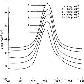 (PDF) Interaction of bovine serum albumin with anionic