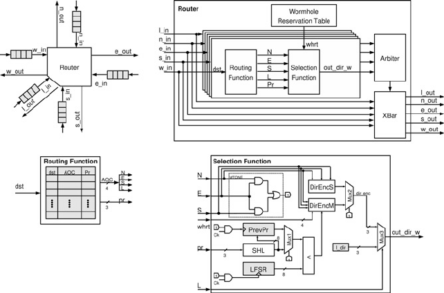 Block diagram of the router for a mesh network topology