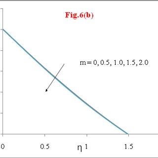 Variation of Temperature profiles θ for Newtonian fluids