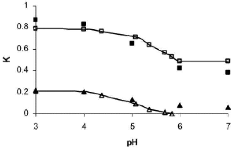 Flow control through the pH responsive poly(L-glutamic
