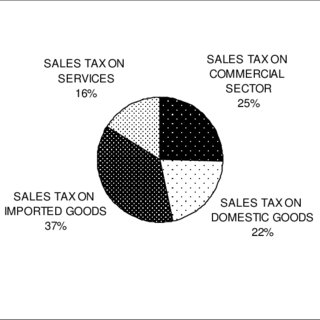 (PDF) The Causal Relationship between Sales Tax Revenue