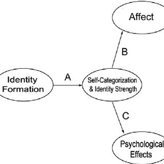 (PDF) Identity Formation, Identity Strength, and Self