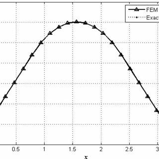 (PDF) Galerkin's finite element formulation of the second