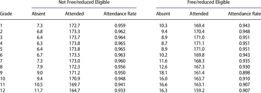Summary statistics of key attendance outcomes by grade and