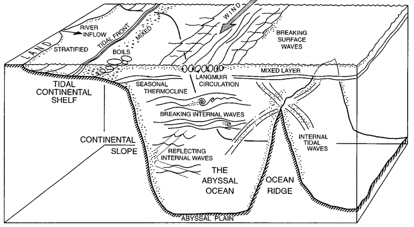 1 Features of ocean turbulence. Regions of increased