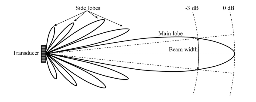 9. Example beam pattern for a single beam echosounder. The