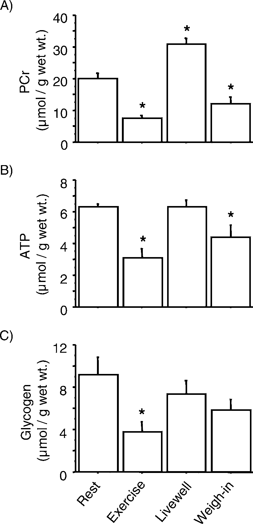 medium resolution of  a white muscle phosphocreatine pcr b adenosine triphosphate download scientific diagram
