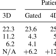 (a) Example of 4D VMAT DVH for systematic error: patient B