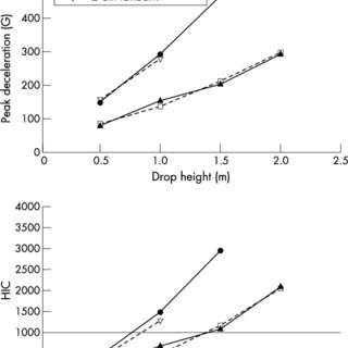 The drop test headform used for peak deceleration and HIC