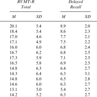 (PDF) Sex differences on the Rey Auditory Verbal Learning