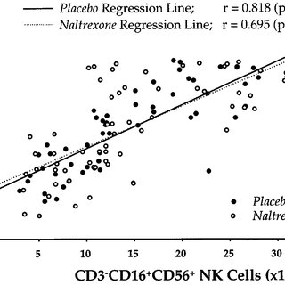 Scatter plot of calculated NK cell count per assay tube vs