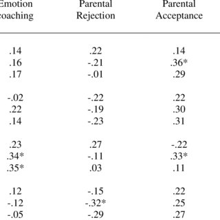 Correlations between the Emotion-Related Parenting Styles
