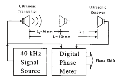 Block diagram of temperature measurement system [19