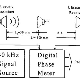(PDF) An Overview on pH Measurement Technique and