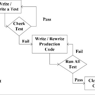 (PDF) Software Testing Process Model from Requirement
