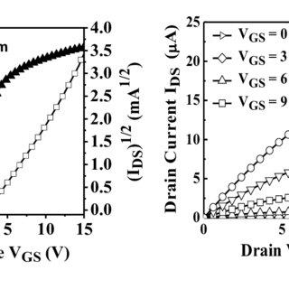 Two-Mask process flow of amorphous indium – gallium