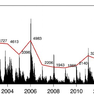 (PDF) Exploring the Seasonality of Reported Treated