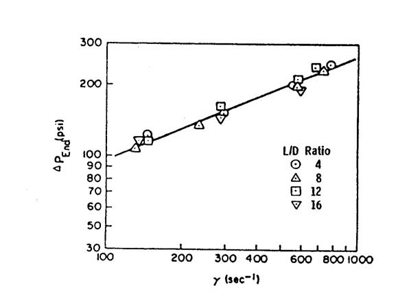 End pressure drop ( P end ), versus shear rate ( ), for