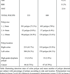detection rates of colon polyps and mean number of polyps detected per subject with percentage of [ 747 x 1079 Pixel ]