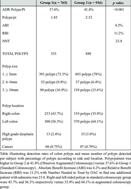 small resolution of detection rates of colon polyps and mean number of polyps detected per subject with percentage of