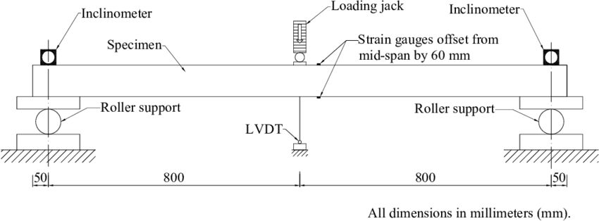 Schematic diagram of the three-point bending test set-up