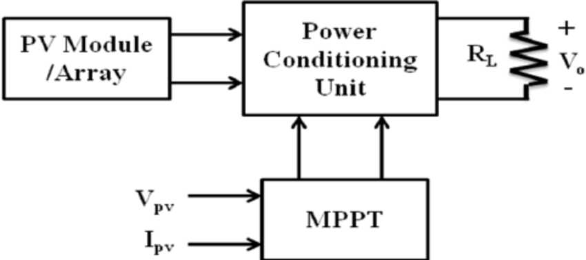 Block Diagram of Stand-alone PV system with MPPT