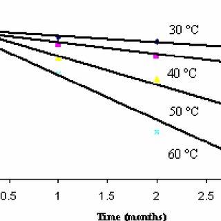 (PDF) Accelerated stability testing of celecoxib