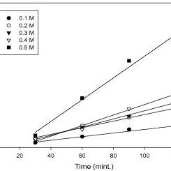 HPLC-UV chromatogram of nicardipine (10 lm g/ mL) in