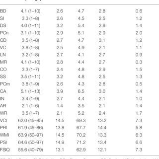 (PDF) Comparison of Measures of Ability in Adolescents