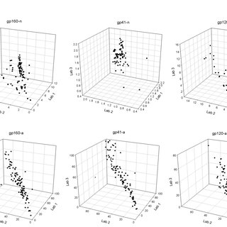 Inter-laboratory kit performance. The normalized MFI