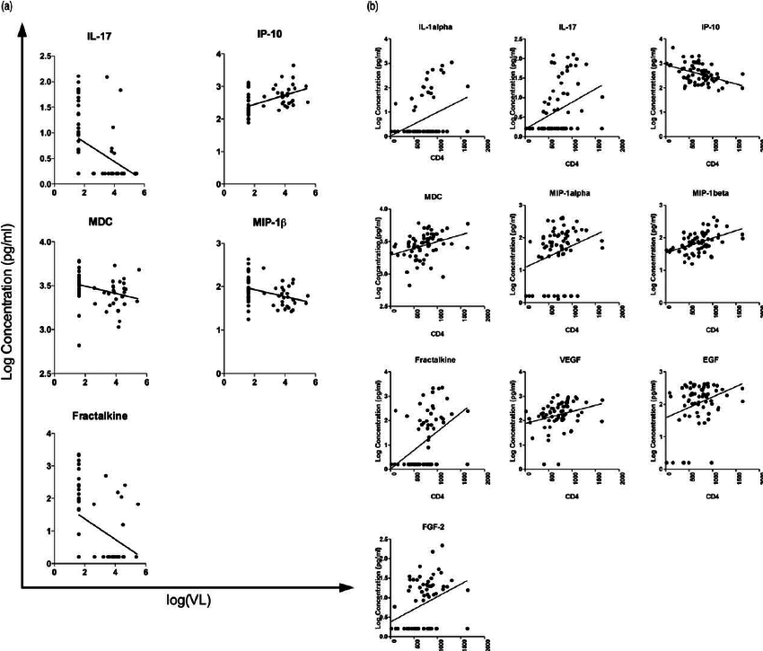 Cytokine correlation with HIV plasma viral load and CD4 R