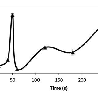 TEM images of graphene oxide nanosheet at magnifications