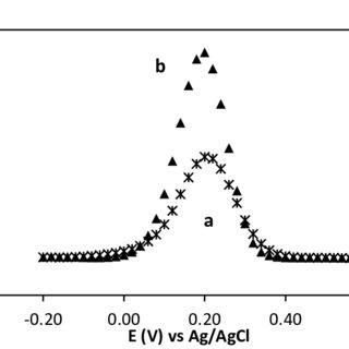 The response current of aluminium sensor to various