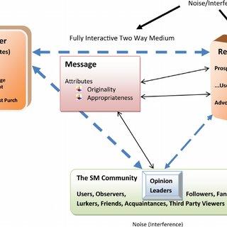 The adapted social media communication framework | Download Scientific Diagram