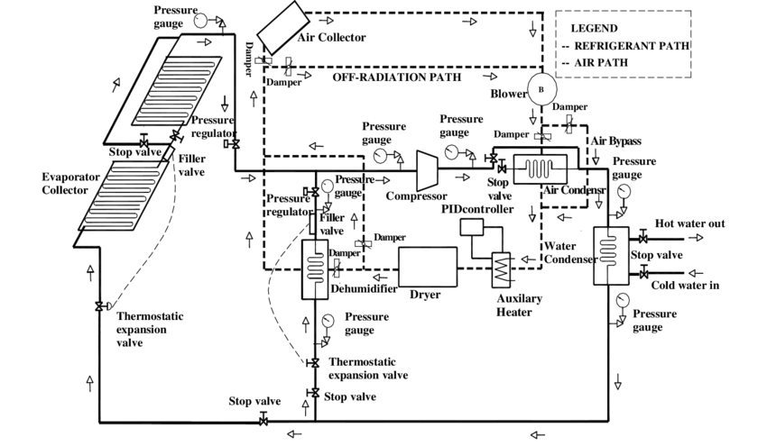 Schematic diagram of the heat pump assisted solar drying