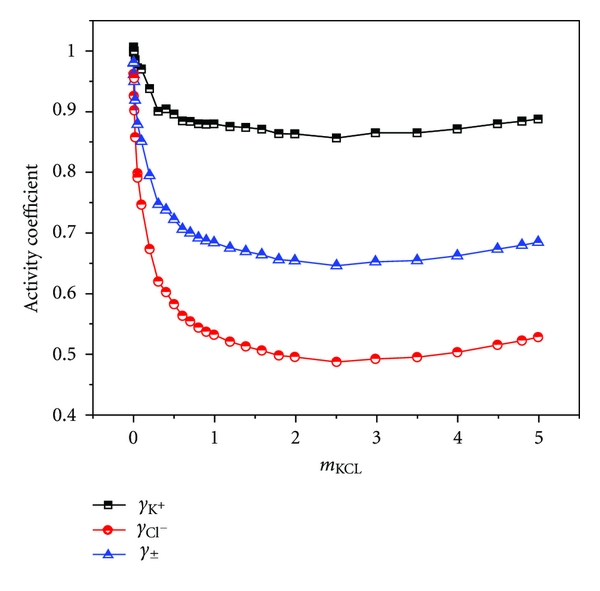Variation of activity coefficient values of KCl with