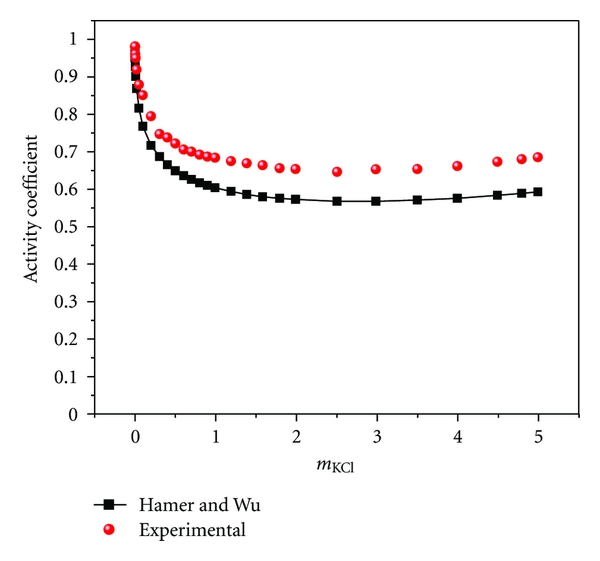 New Data on Activity Coefficients of Potassium, Nitrate