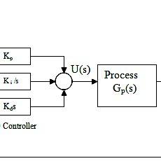 (PDF) Digital Control of Magnetic Levitation System using