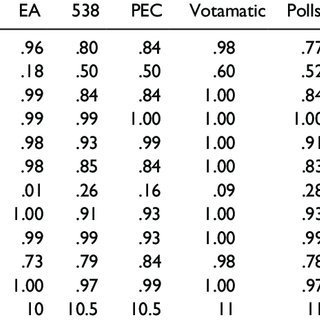 (PDF) Forecasting the 2012 and 2014 Elections Using