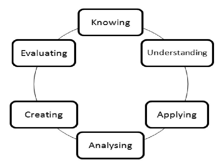 Student Learning Motivation