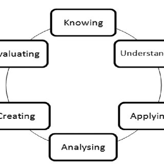 (PDF) Bloom's Taxonomy (Cognitive Domain) in Higher