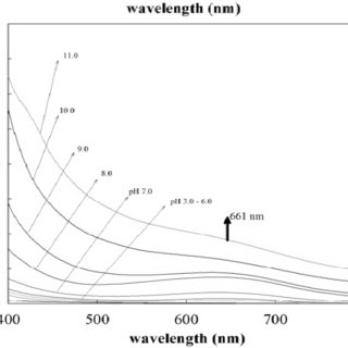 (PDF) Complex Stability in Aqueous Solution of Metal Ions