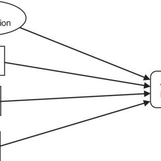 Proposed structural equation modeling (SEM) model of the