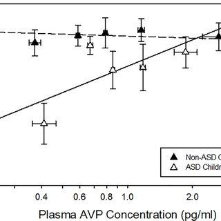 (PDF) Arginine Vasopressin Is a Blood-Based Biomarker of