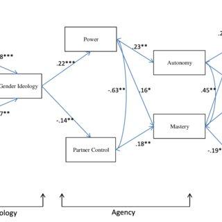 (PDF) An Empirical Examination of Women's Empowerment and