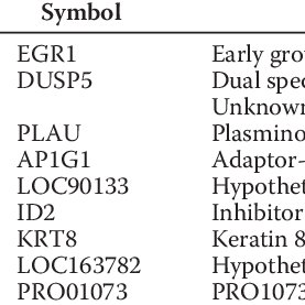 Establishment of the tet-inducible SSRP1 or Spt16 siRNA